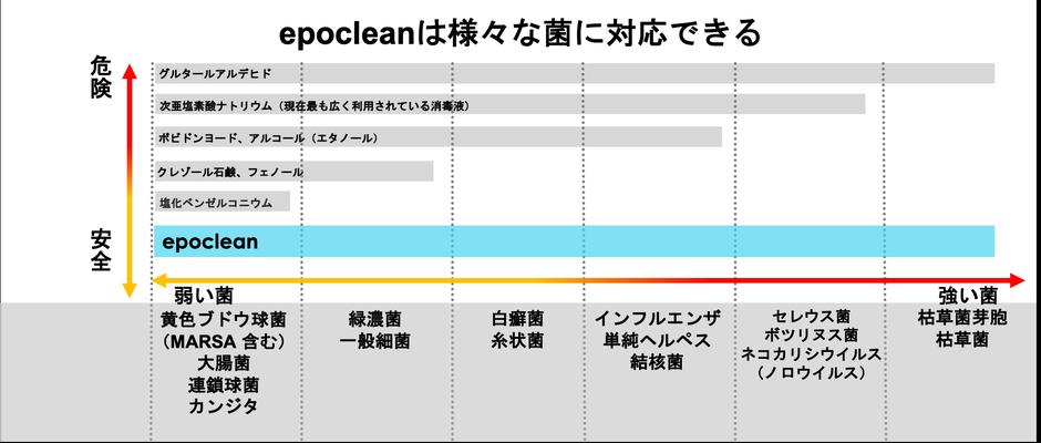 エポクリーンは様々な菌に対応できる